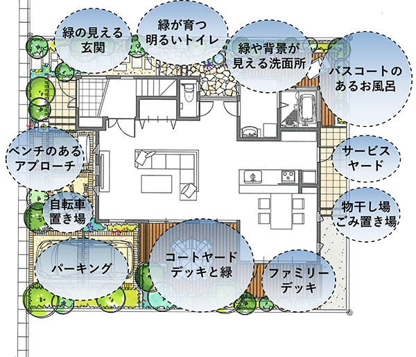各スペースに目的を持たせることで家は変わっていく。